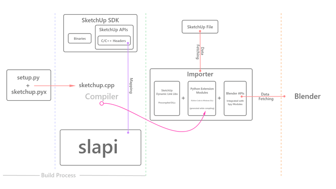 Importer Data-Control Structural Flow