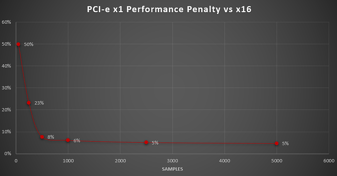 performance-penalty