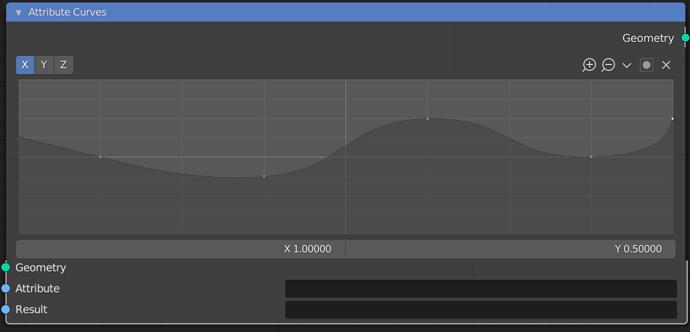 Attribute curves