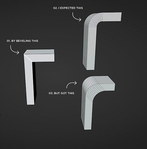 flow-sensitive-bevel