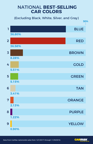 info-national-best-selling-car-colors-excluding