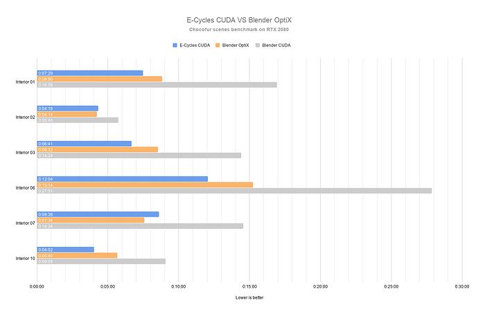 Graph%20-%20E-Cycles%20CUDA%20VS%20Blender%20OptiX