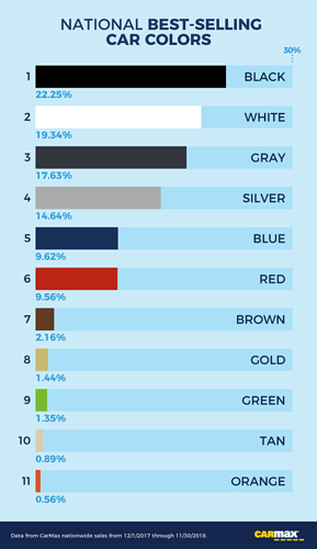 info-national-best-selling-car-colors