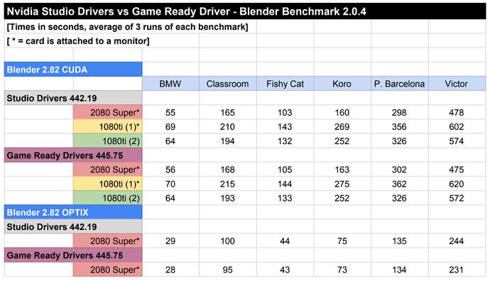 blender-driver-comparisons