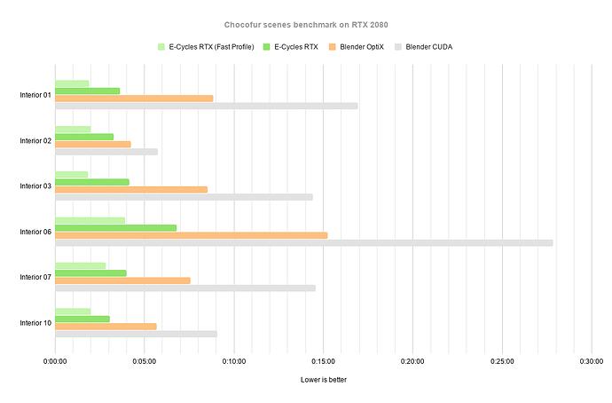 E-Cycles%20RTX%201010%20-%20OtiX%20-%20CUDA%20Chart