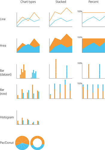 Chart types