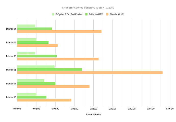 E-Cycles%20RTX%201010%20-%20OtiX%20Chart