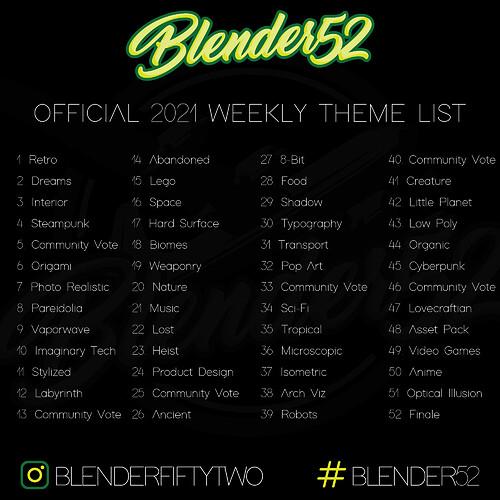 2021 Theme List