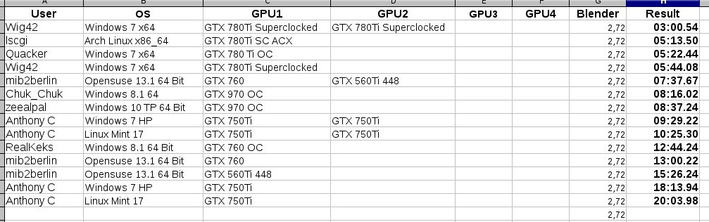 The new Cycles GPU 2 72 Benchmark - Blender and CG Discussions