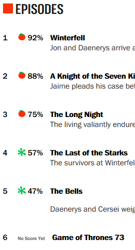 Game of Thrones season 8 is so bad there's a petition to